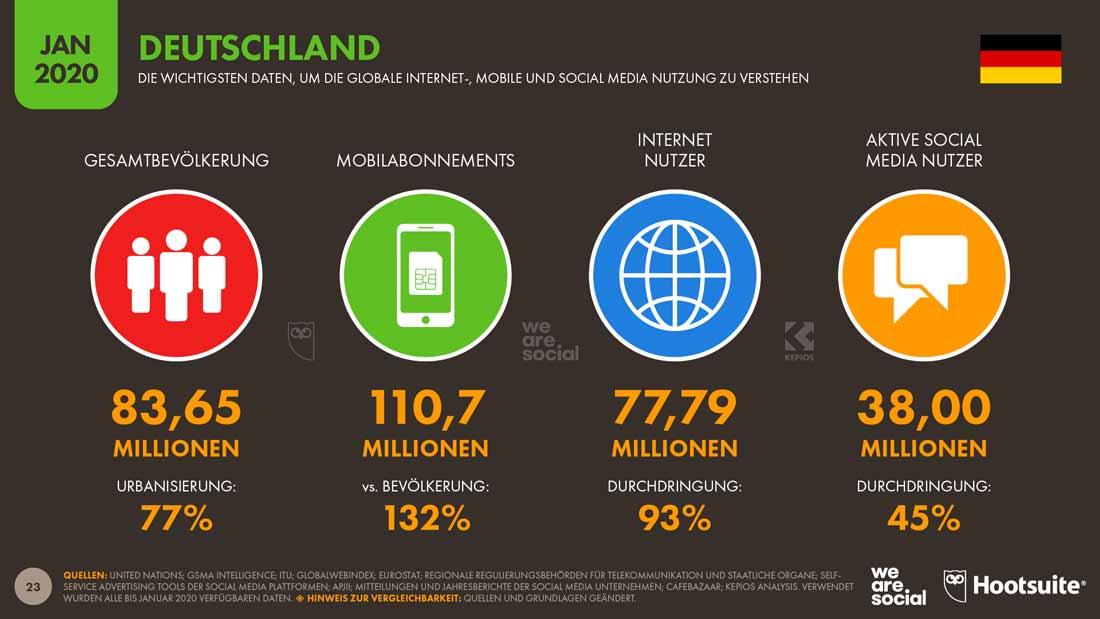 Statistik für die Social Media Nutzerzahlen 2020